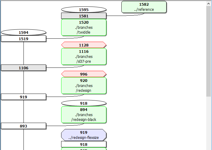 SVN revision tree visualization